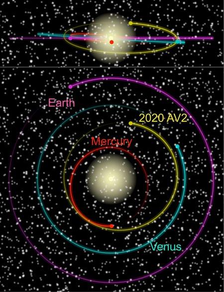 Orbital diagram of 2020 AV2.