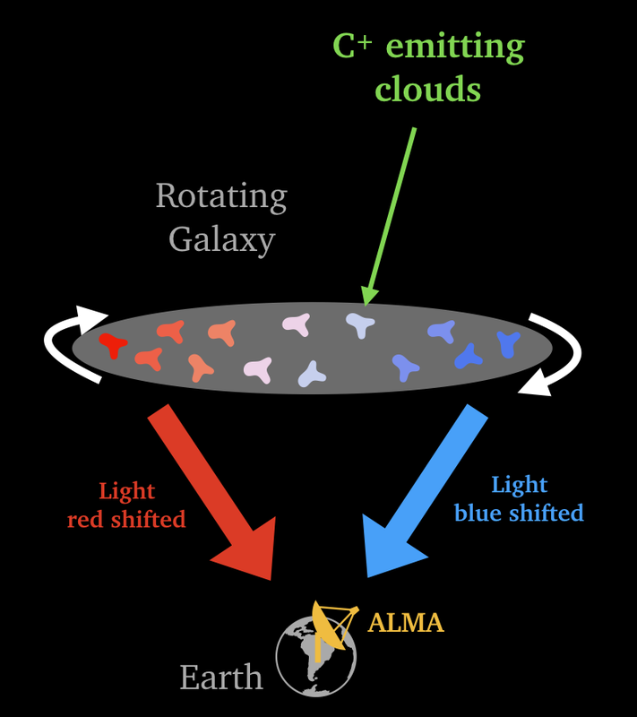 Illustration of how to measure rotating galaxies.