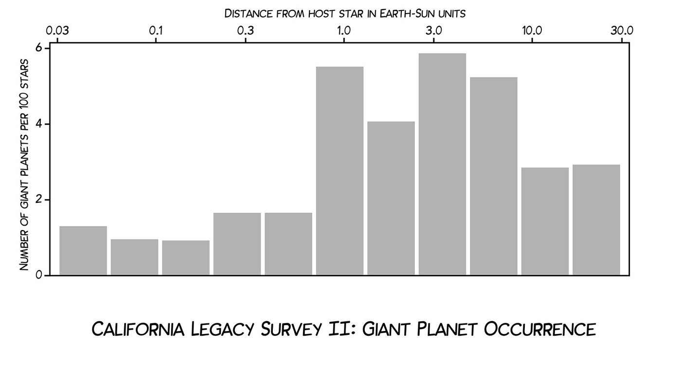 A graph showing the numbers of giant planets that reside at certain distances from their stars.