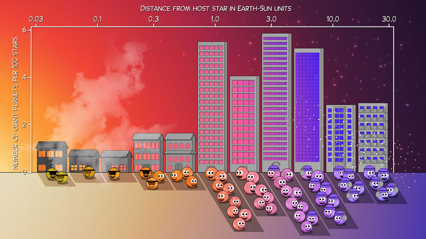 An illustrated chart showing where giant planets tend to live.