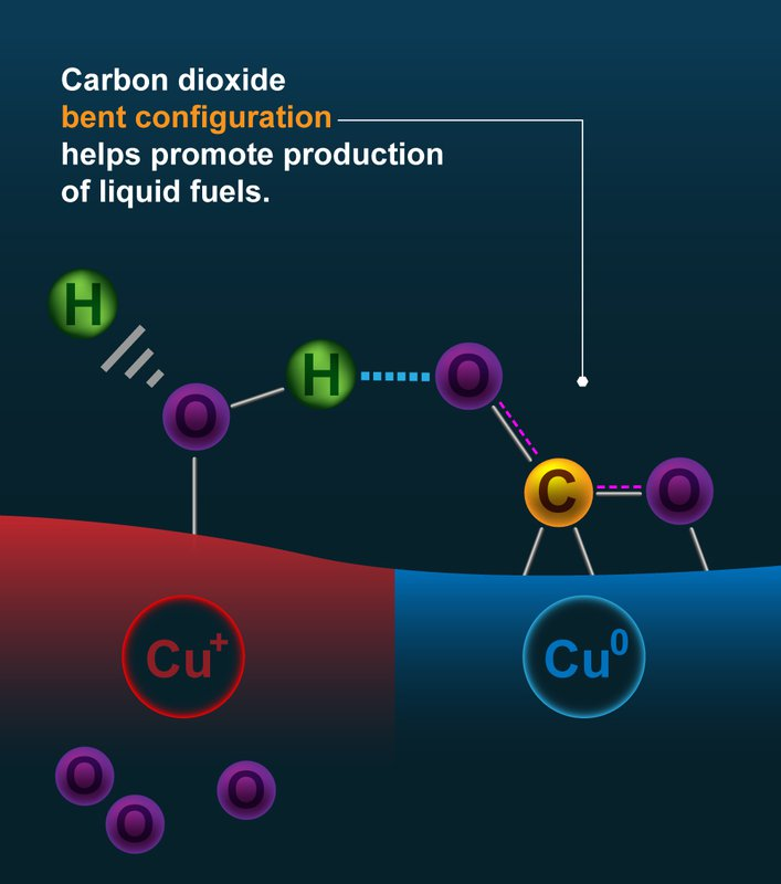 Diagram of activated CO2