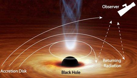 Illustration of black hole bending light.