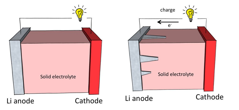 Lithium-ion battery diagrams.