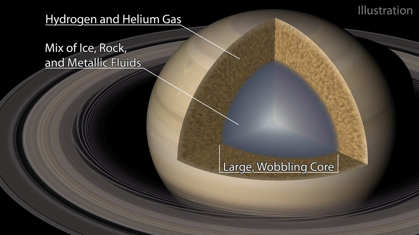 """An illustration of Saturn and its """"fuzzy"""" core."""