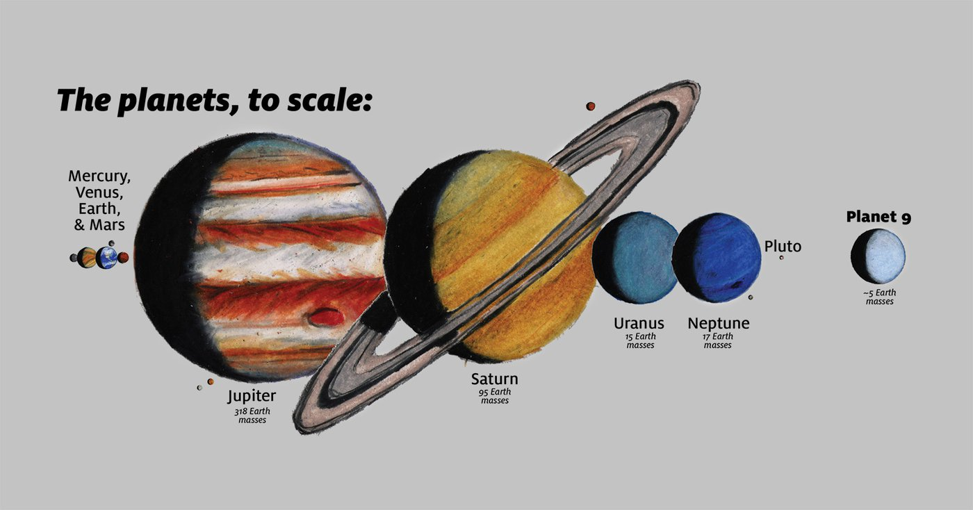 Planets to scale with labels