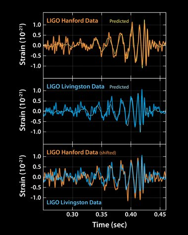 image of gravitational waves signals