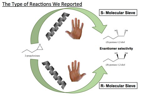 Individual molecular sieves