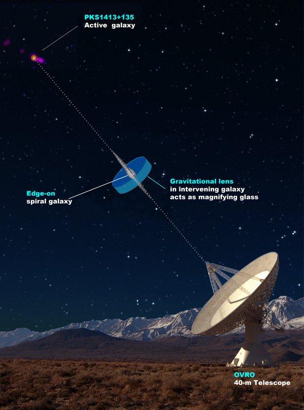 Illustration of gravitational lensing system.