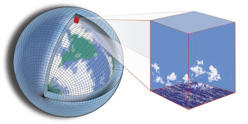 Climate modeling