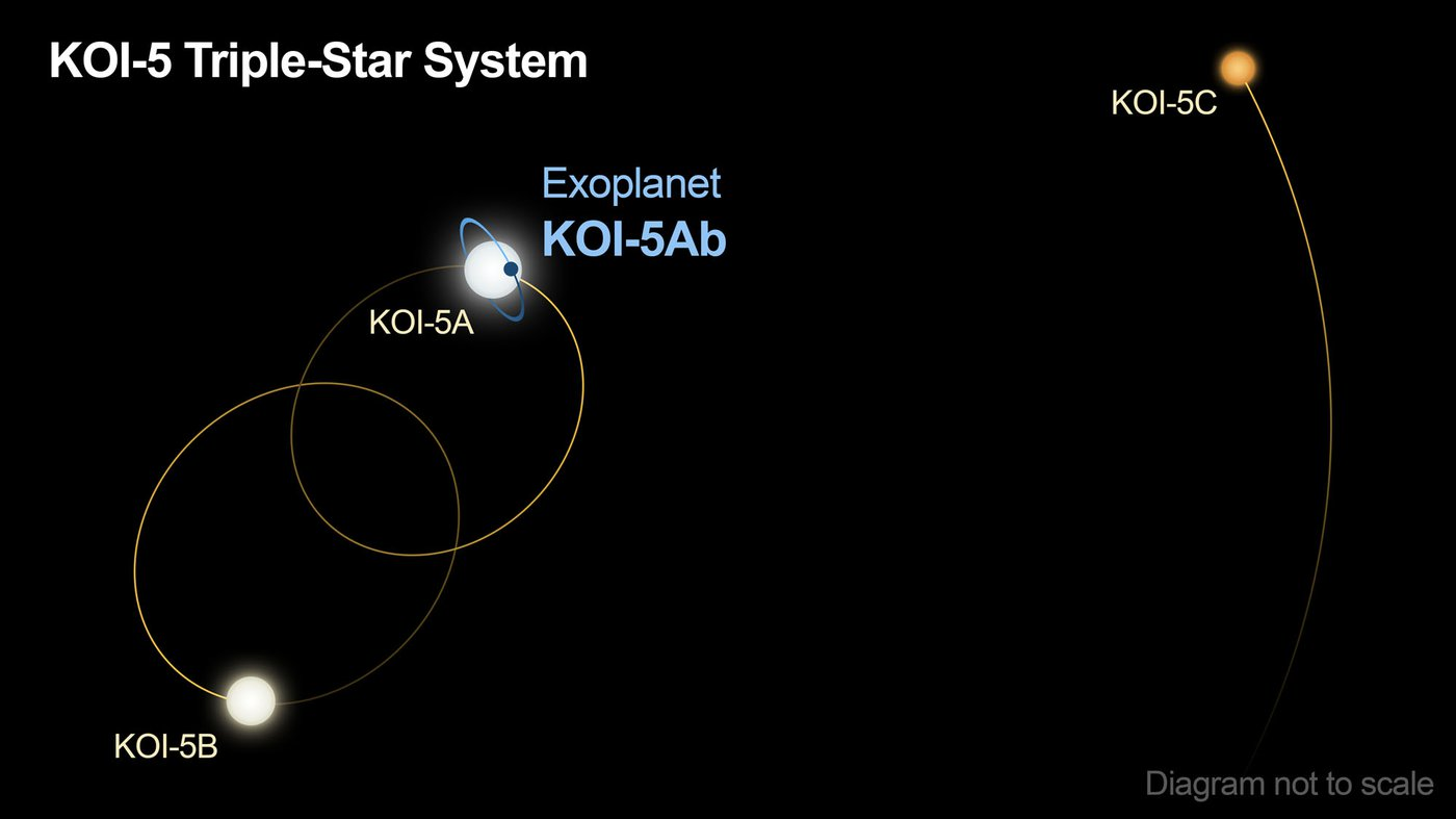 Diagram of KOI-5 system