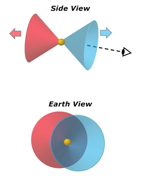 Diagram explaining the Blue Ring